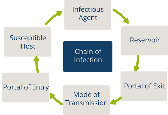 Introduction to Infection Prevention and Control (IPC)