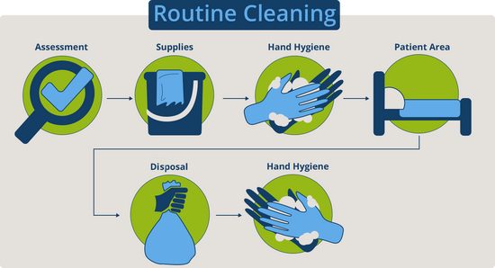 Standard precautions: Environmental cleaning and disinfection